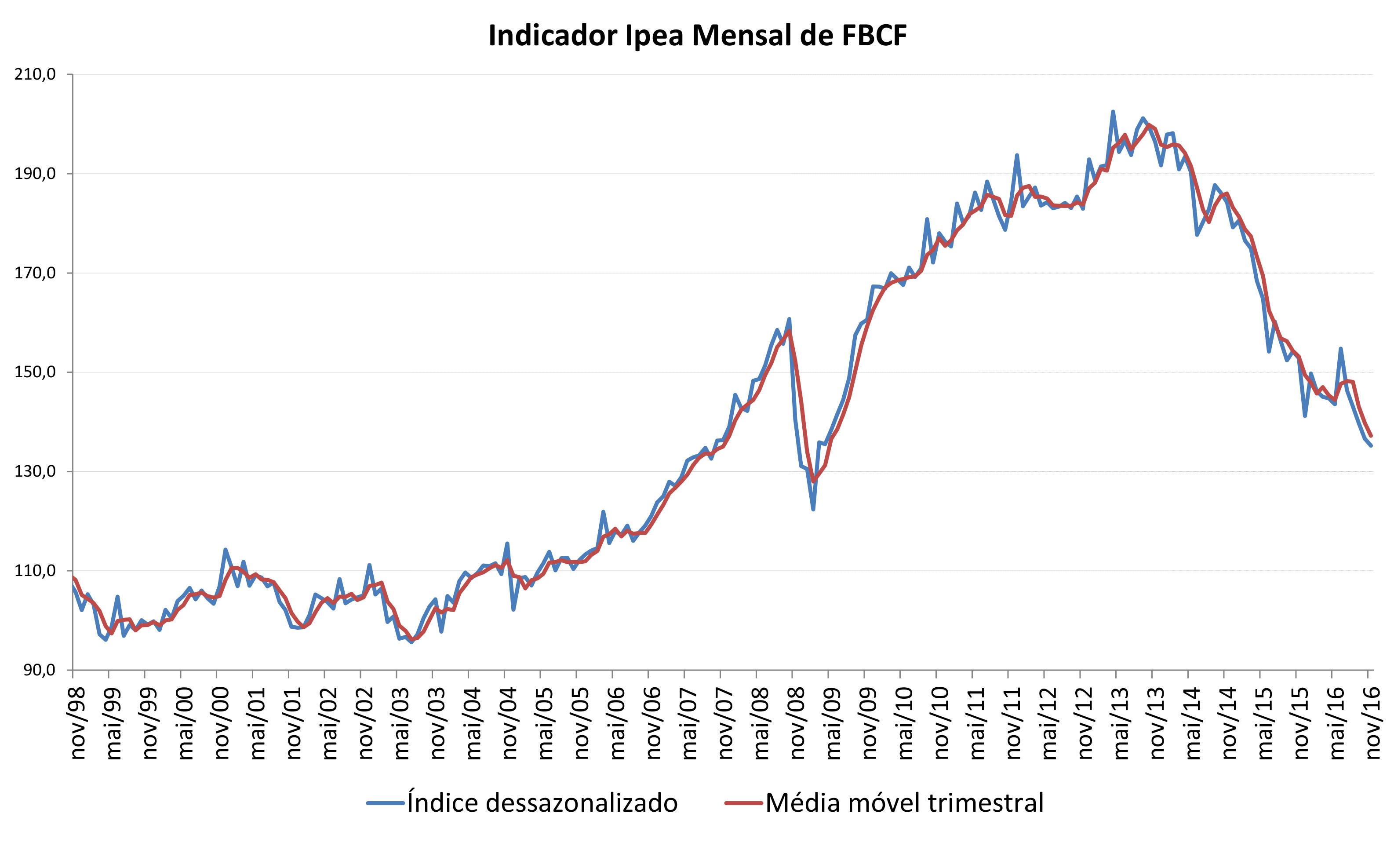 grafico-indicador-ipea-fbcf-nov16