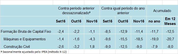 tabela-indicador-ipea-fbcf-nov16