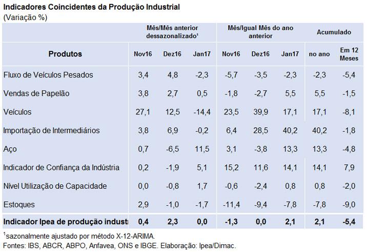170223_tabela_indicador_ipea_producao_industrial_jan_17