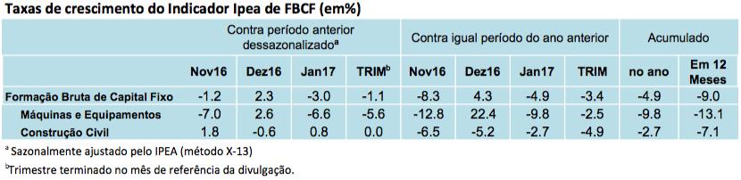 Tabela - Indicador Ipea FBCF jan17