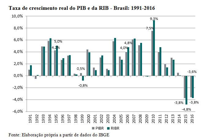 170405_grafico_variacoes_na_renda_real_nao_captadas_pelo_pib_efeito_termos_de_troca