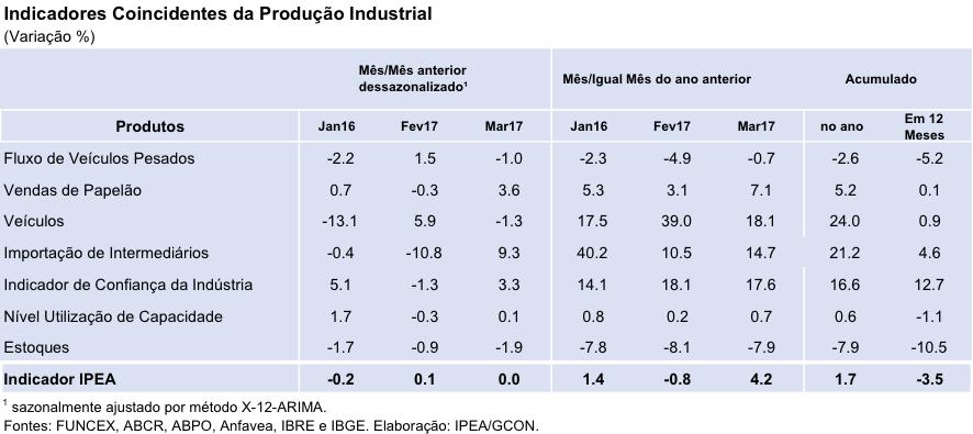 Tabela-Indicador-Ipea-Produção Industrial-Mar17