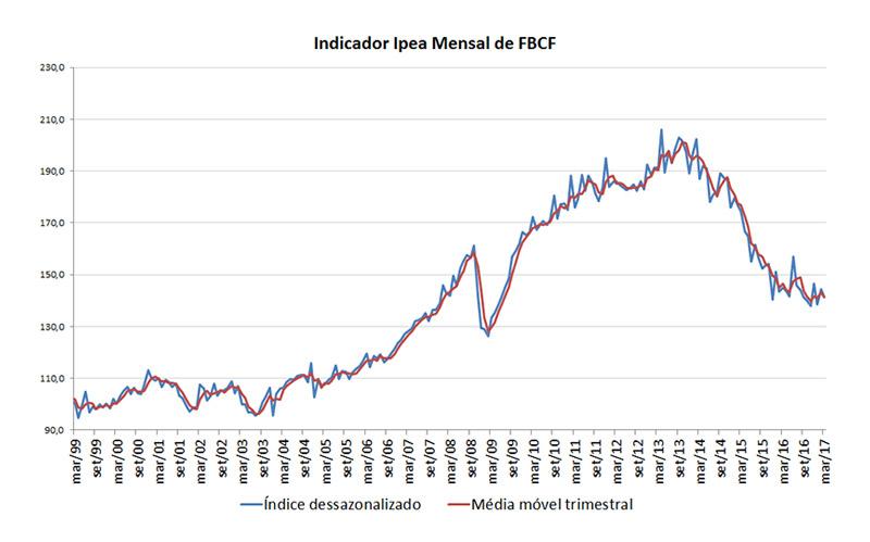 170505_grafico_indicador_ipea_fbcf_mar17