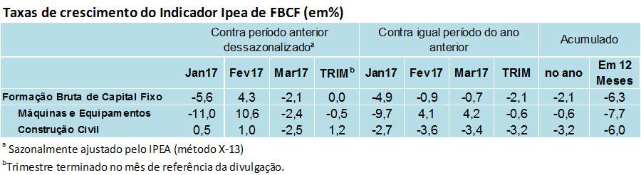170505_tabela_indicador_ipea_fbcf_trimestre_17