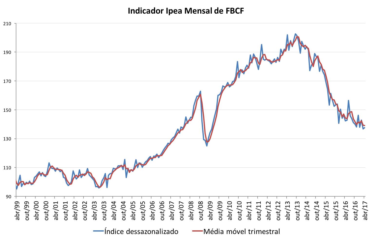 Gráfico indicador Ipea FBCF abr16