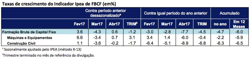 Tabela-Indicador-Ipea-FBCF-abr17