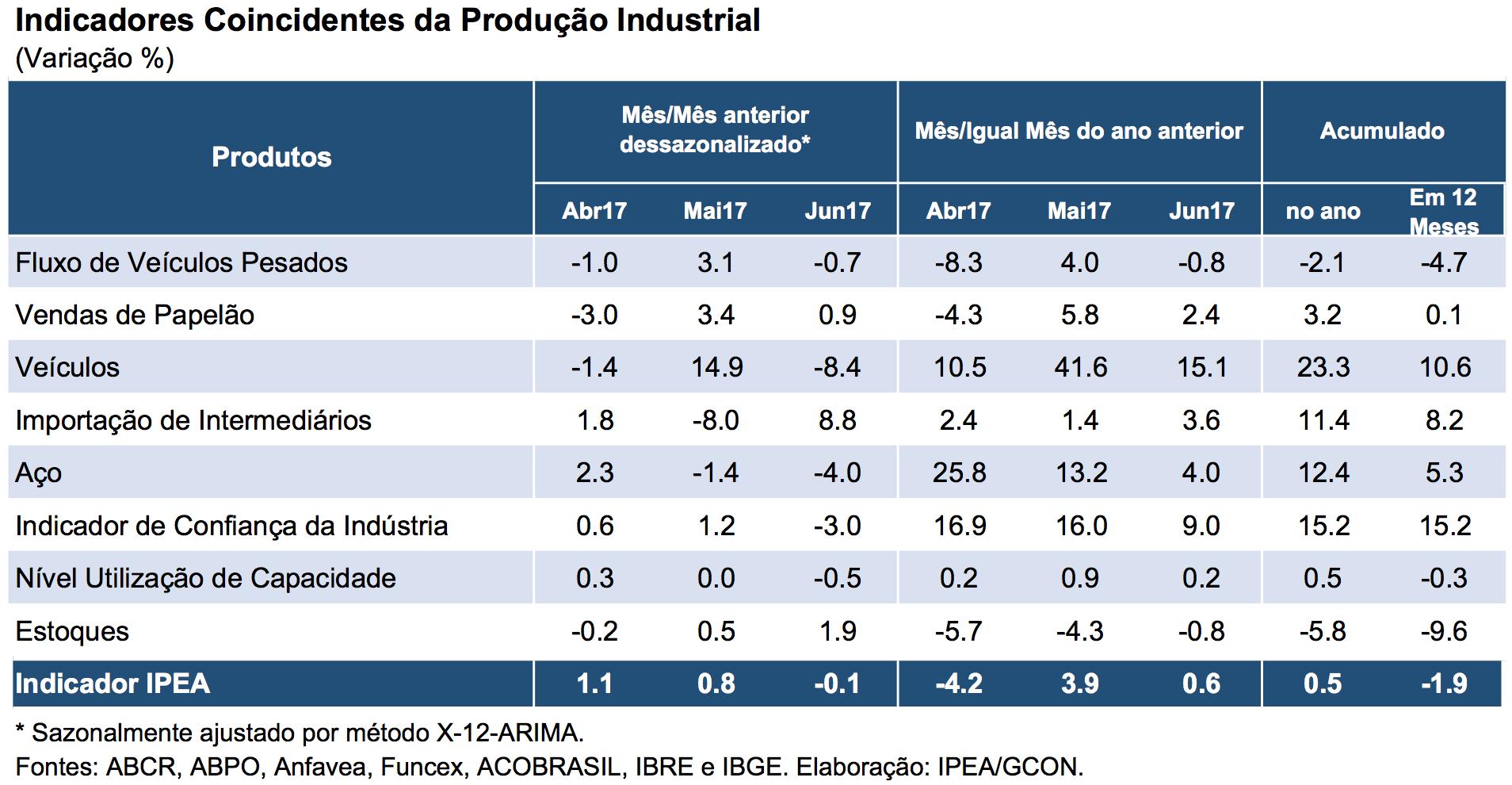 Tabela-Indicador-Ipea-Produção Industrial-Jun17