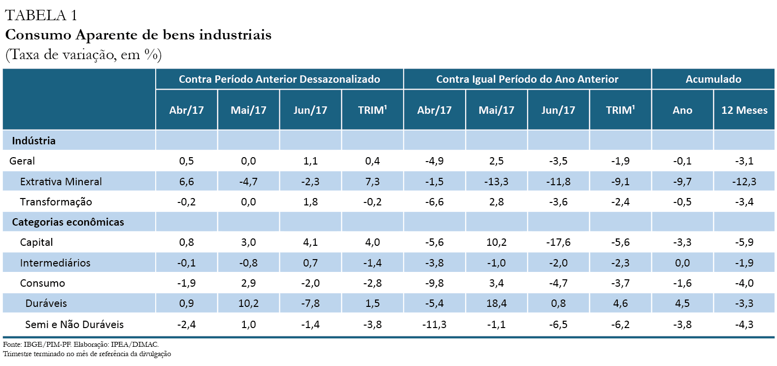 Tabela-Indicador-Ipea-Consumo Aparente_jun-17