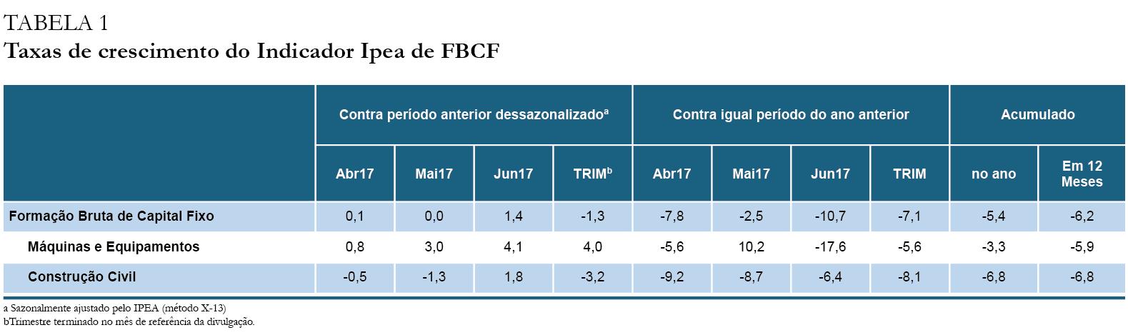 Tabela - Indicador Ipea FBCF jun17_2