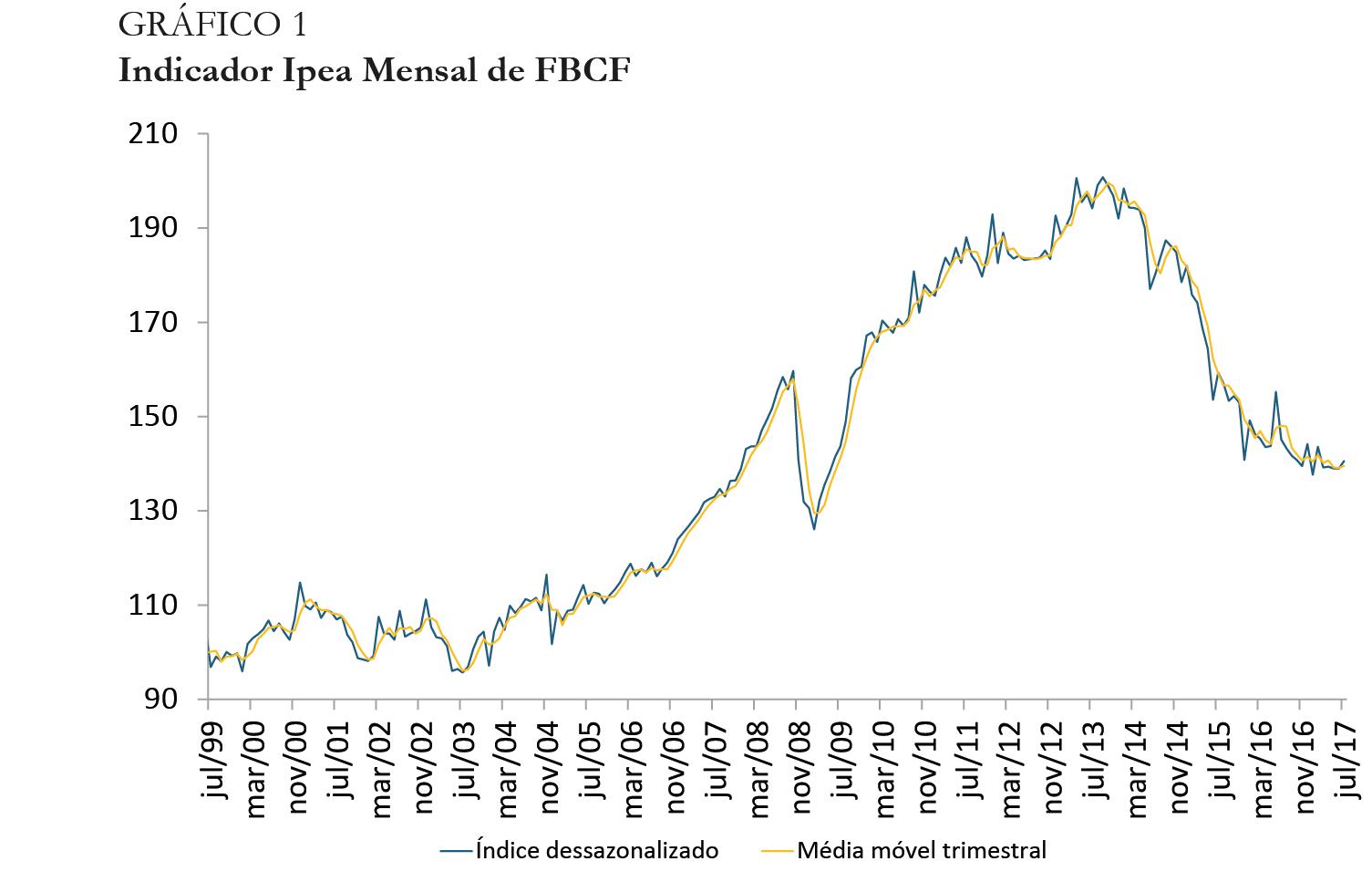 Gráfico indicador Ipea FBCF jul17