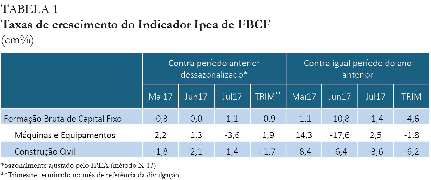Tabela - Indicador Ipea FBCF jul17