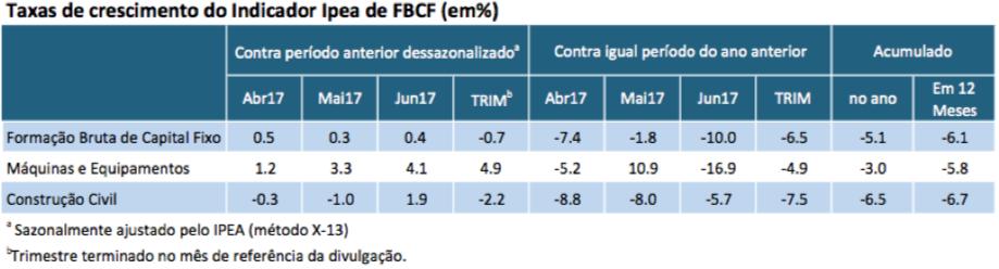 Tabela - Indicador Ipea FBCF jun17_ajustado