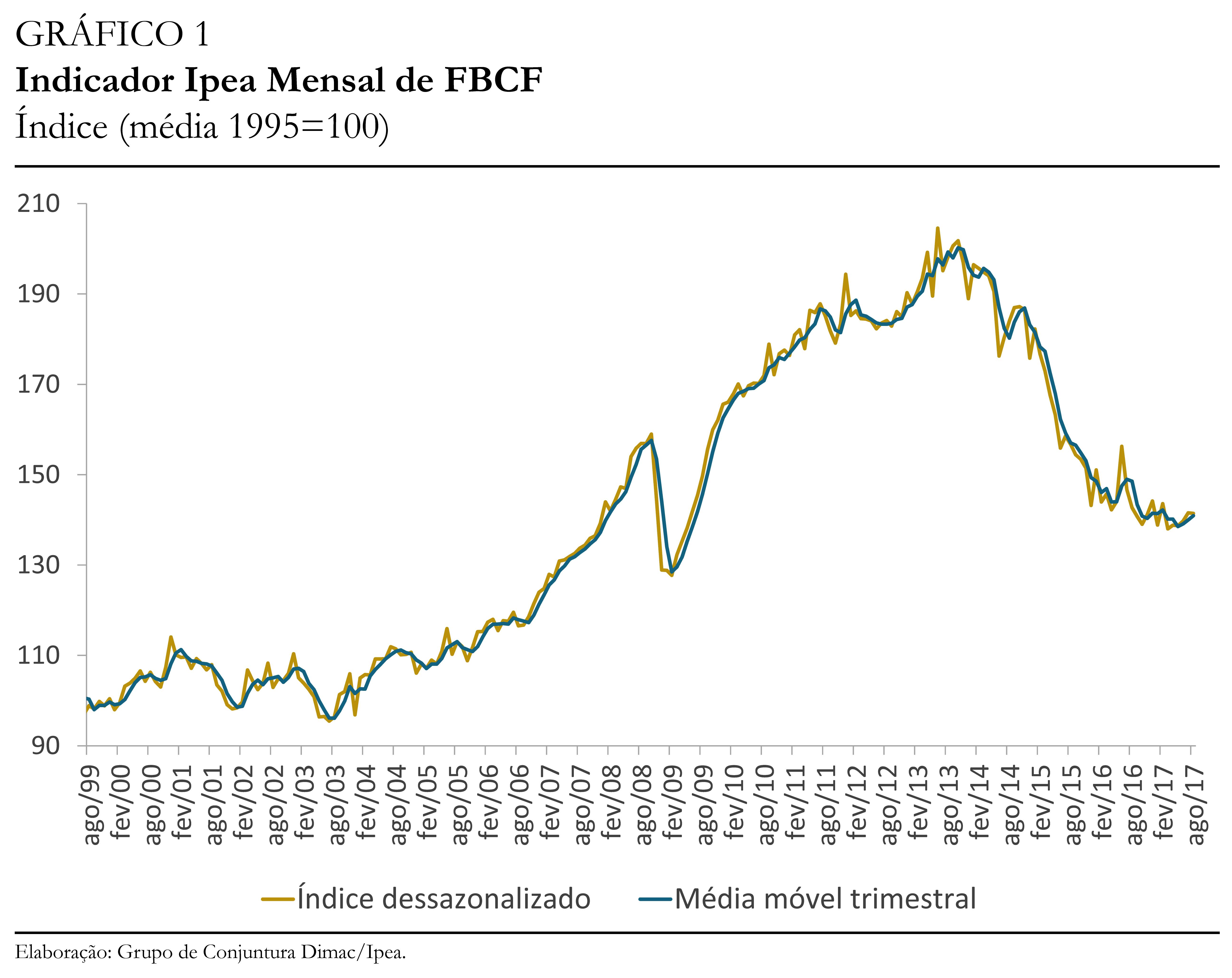 Gráfico indicador Ipea FBCF ago17