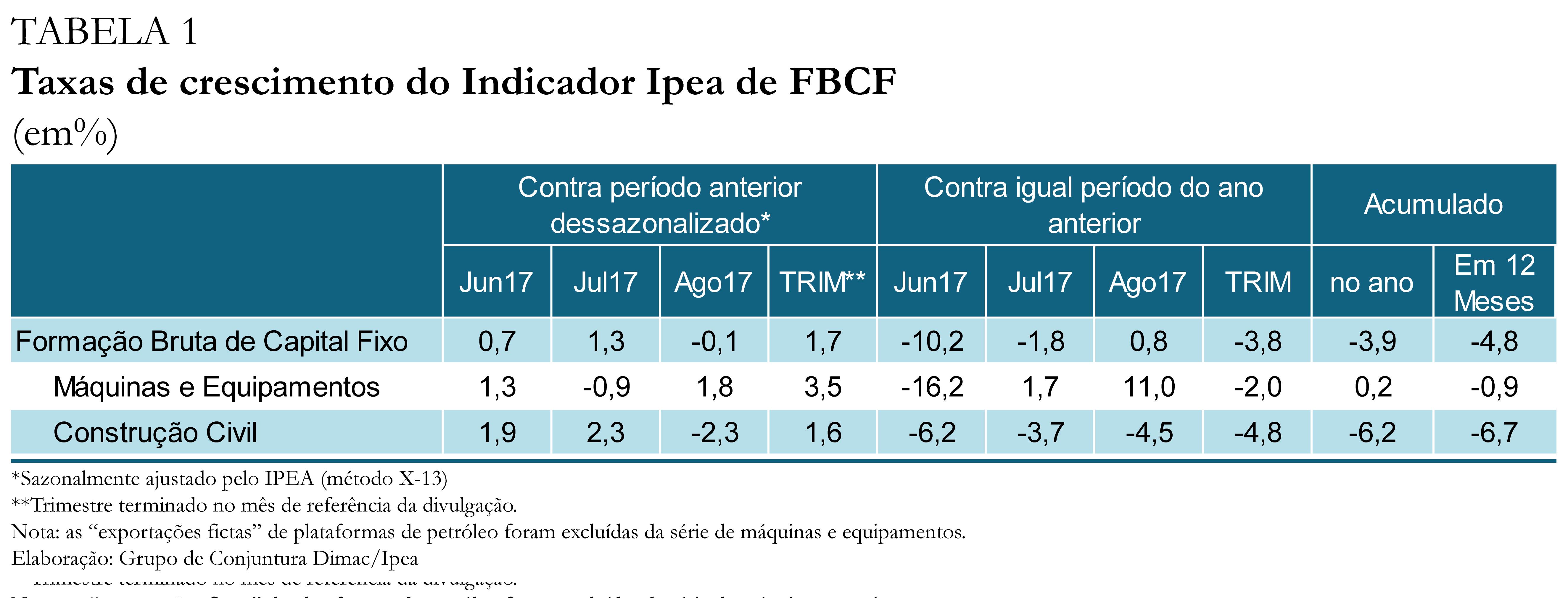 Tabela - Indicador Ipea FBCF ago17
