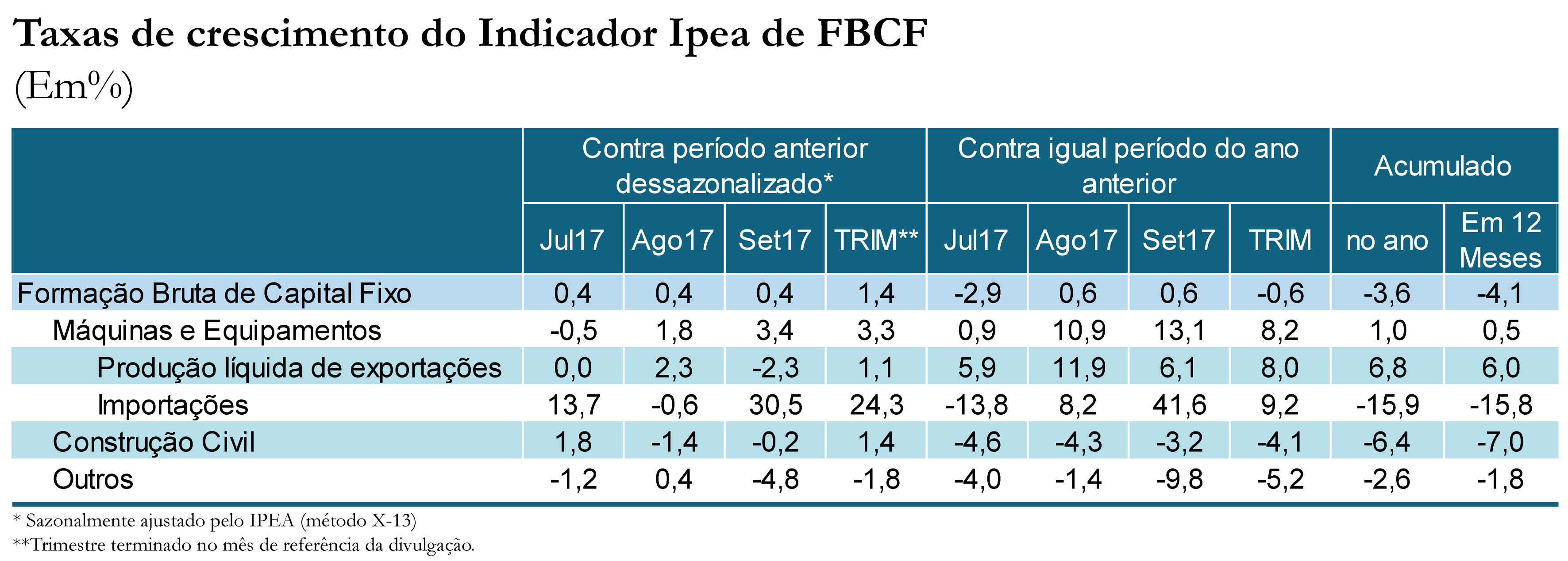 Tabela indicador Ipea FBCF set17_2