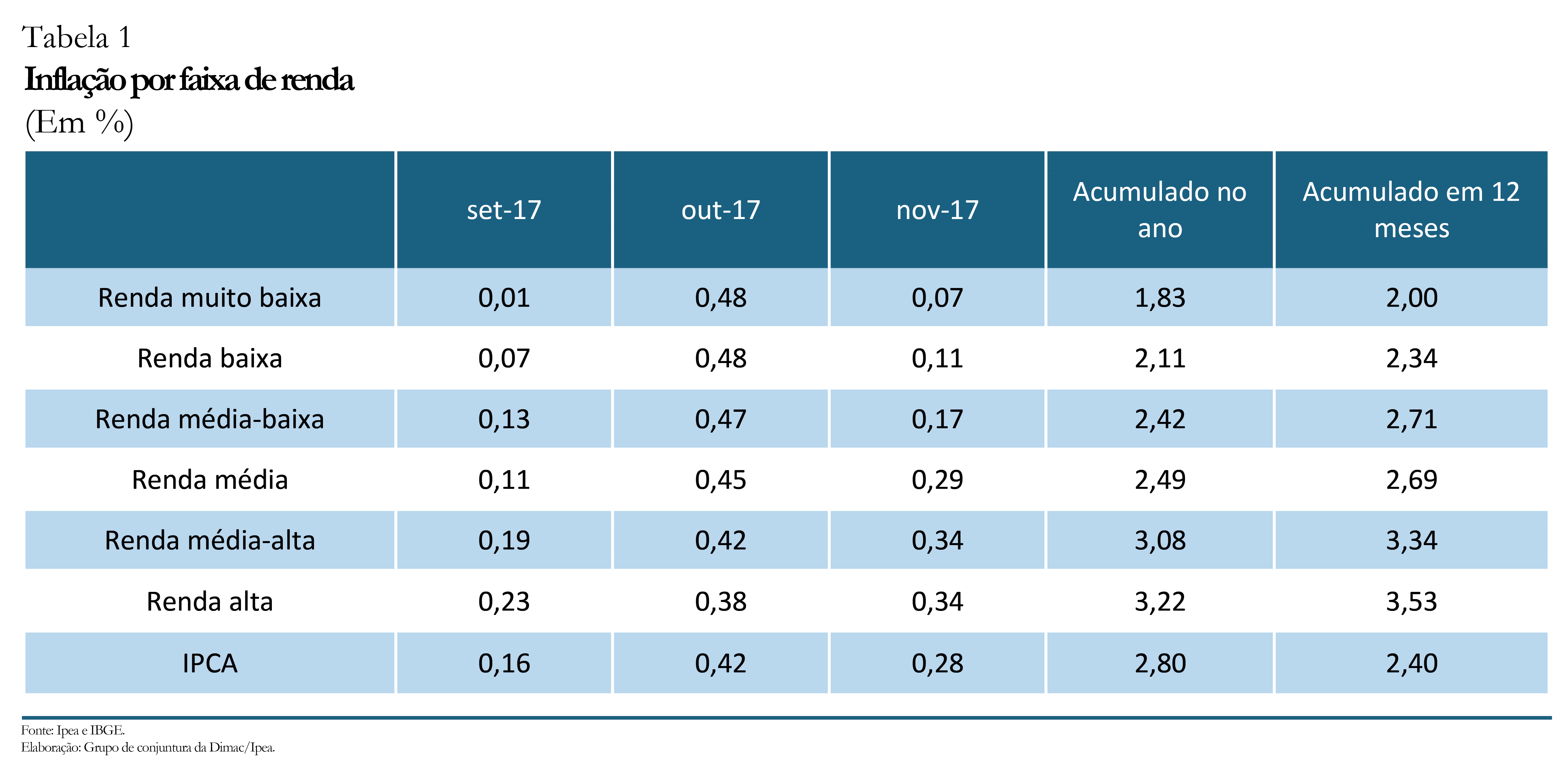 Inflação por renda_nov-17_tabela 1