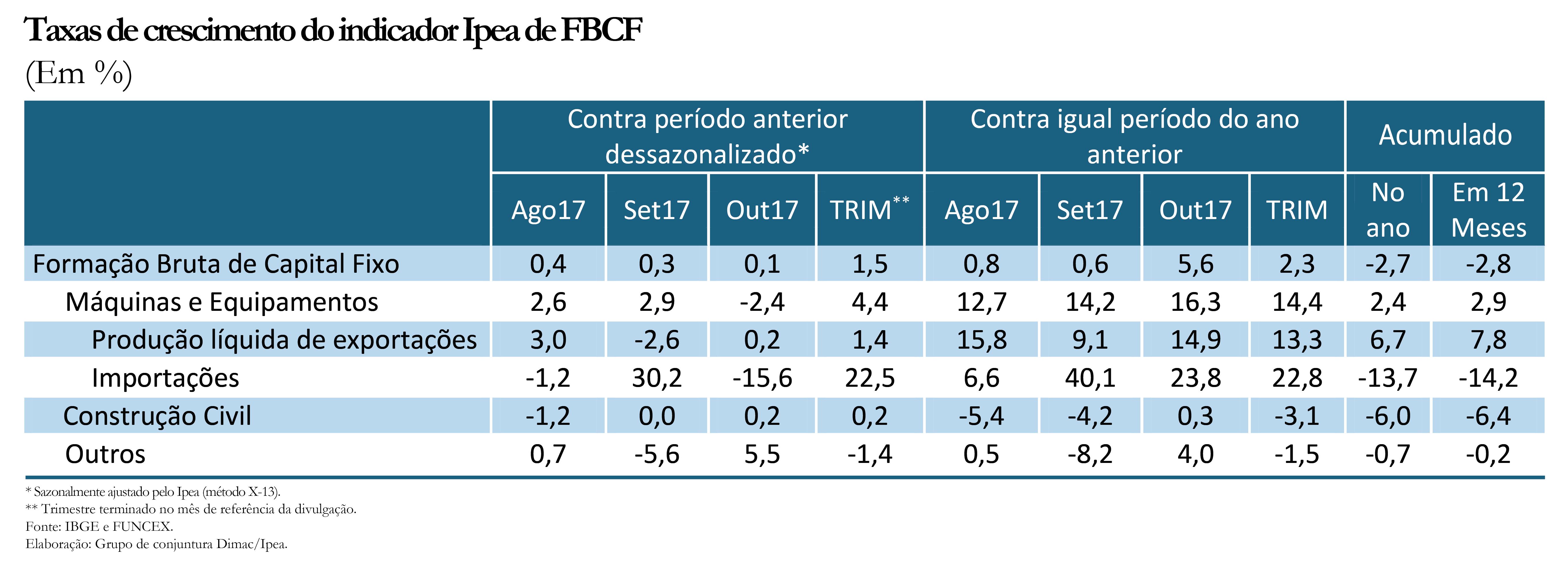 Tabela indicador Ipea FBCF out17