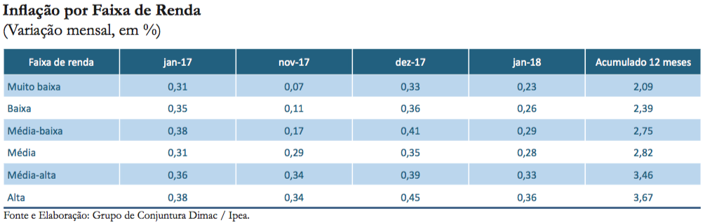 Inflação por faixa de renda_jan-18_tabela