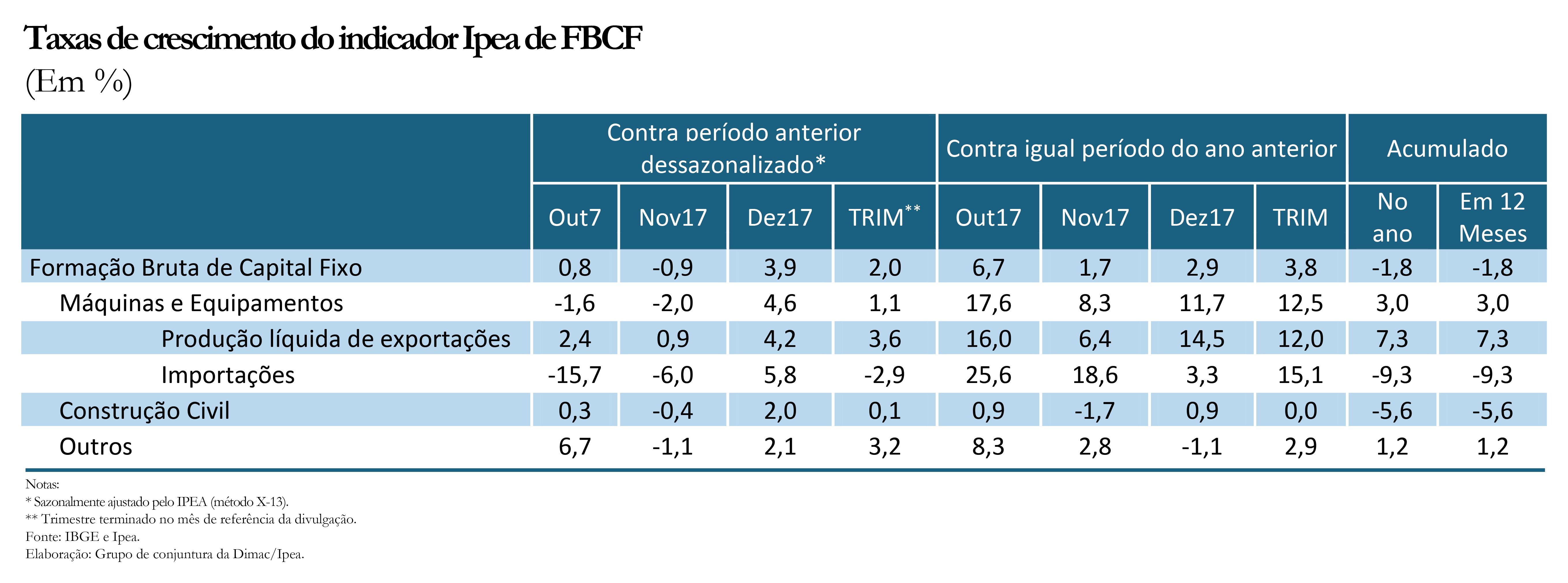 Gráfico indicador Ipea FBCF dez17_ajustado