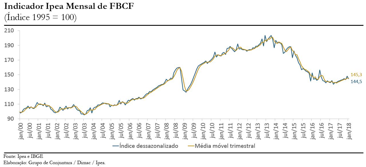 Gráfico indicador Ipea FBCF jan18