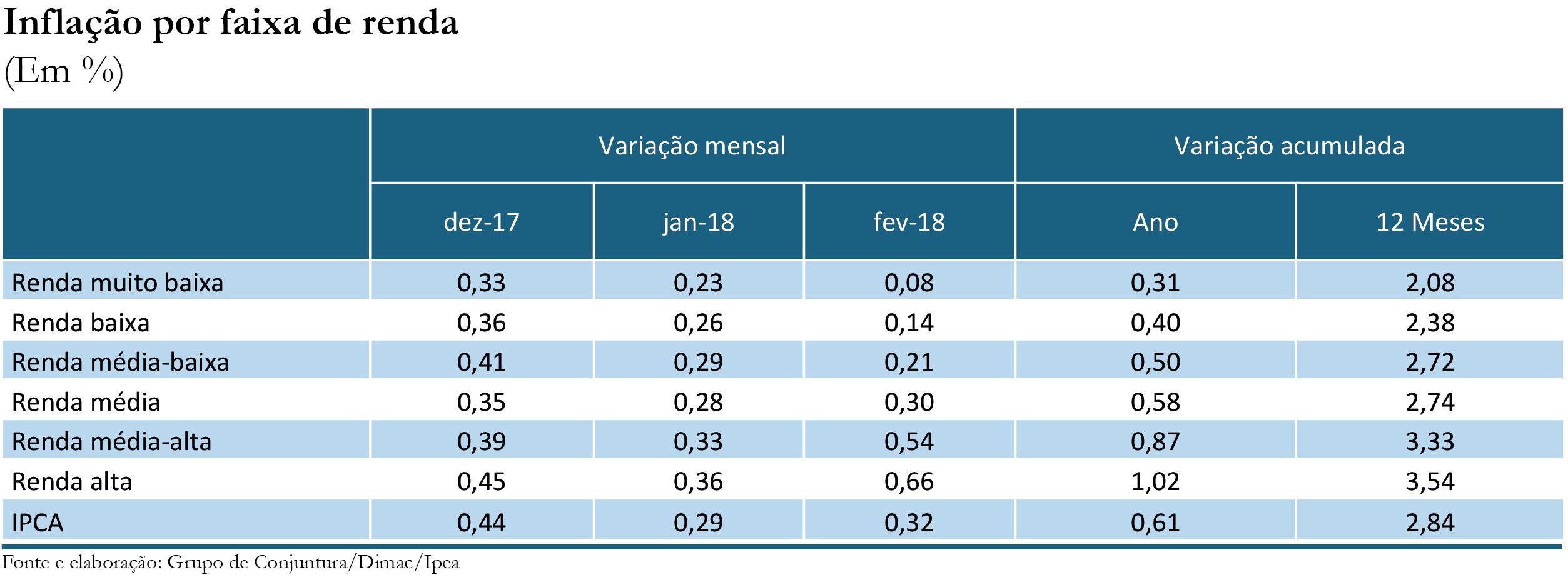 Inflação por faixa de renda_fev-18