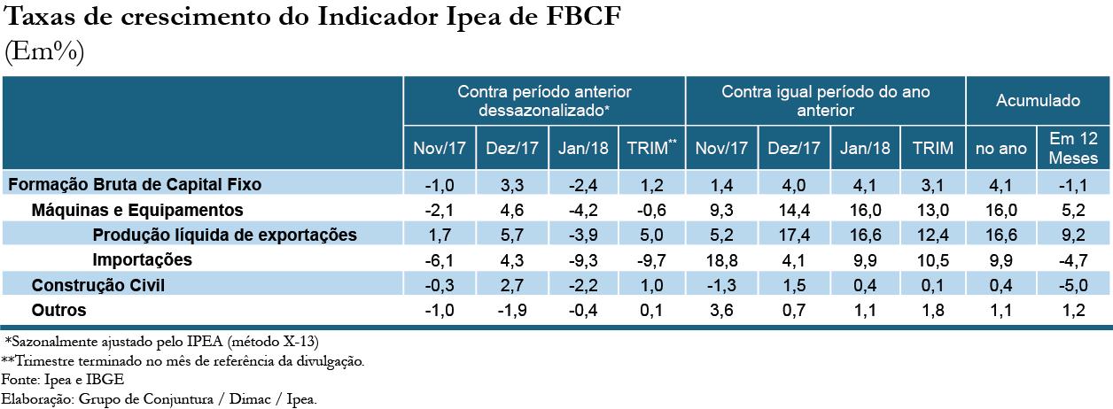 Tabela - Indicador Ipea FBCF jan18