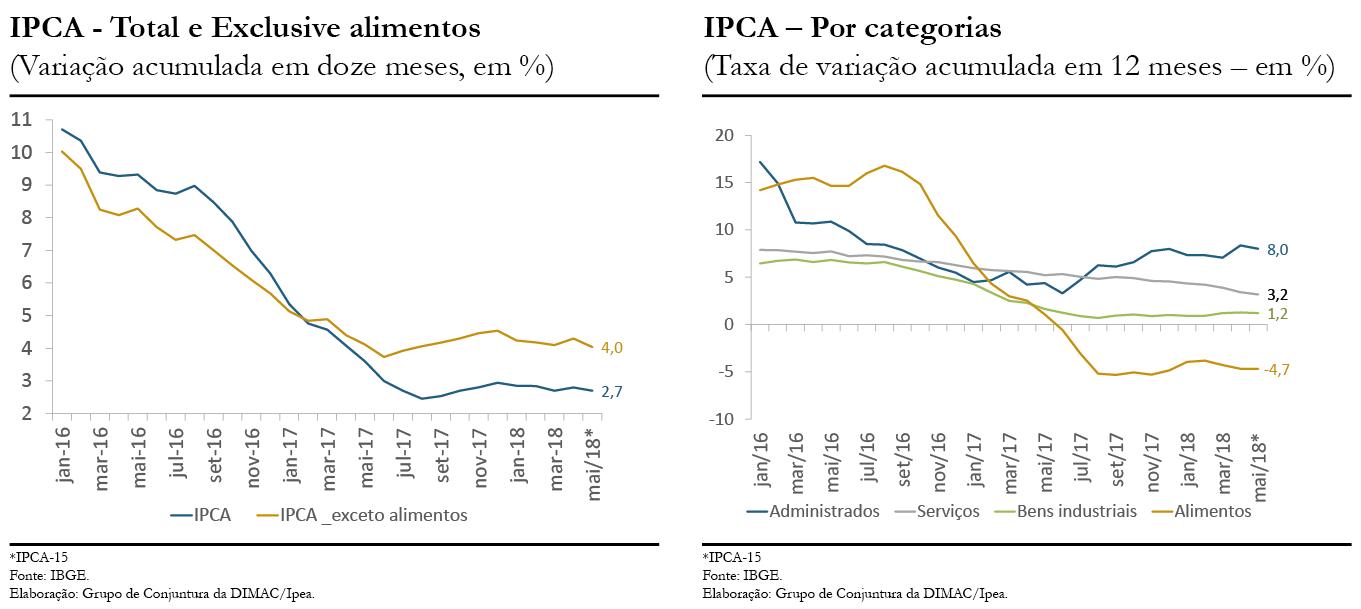CC39_Inflação_gráficos 2 e 3