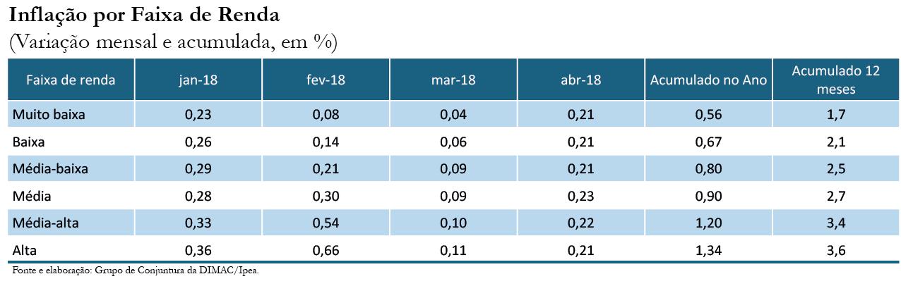 Inflação por renda_abr-18_tabela 1