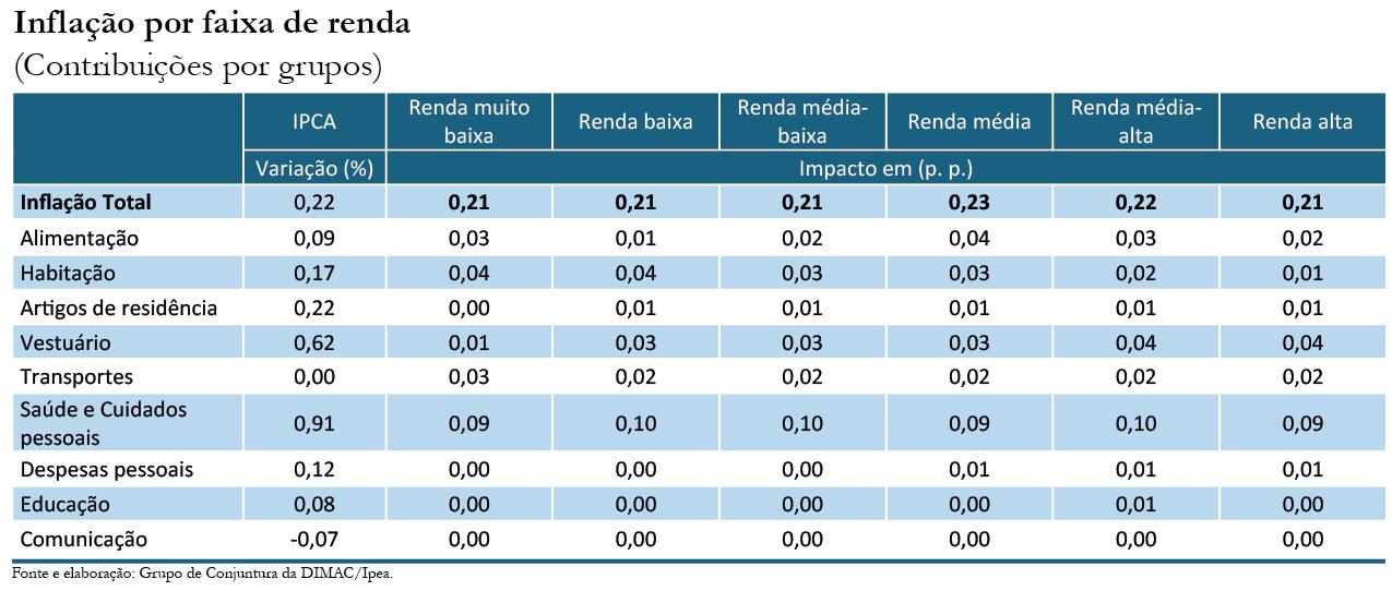 Inflação por renda_abr-18_tabela 2