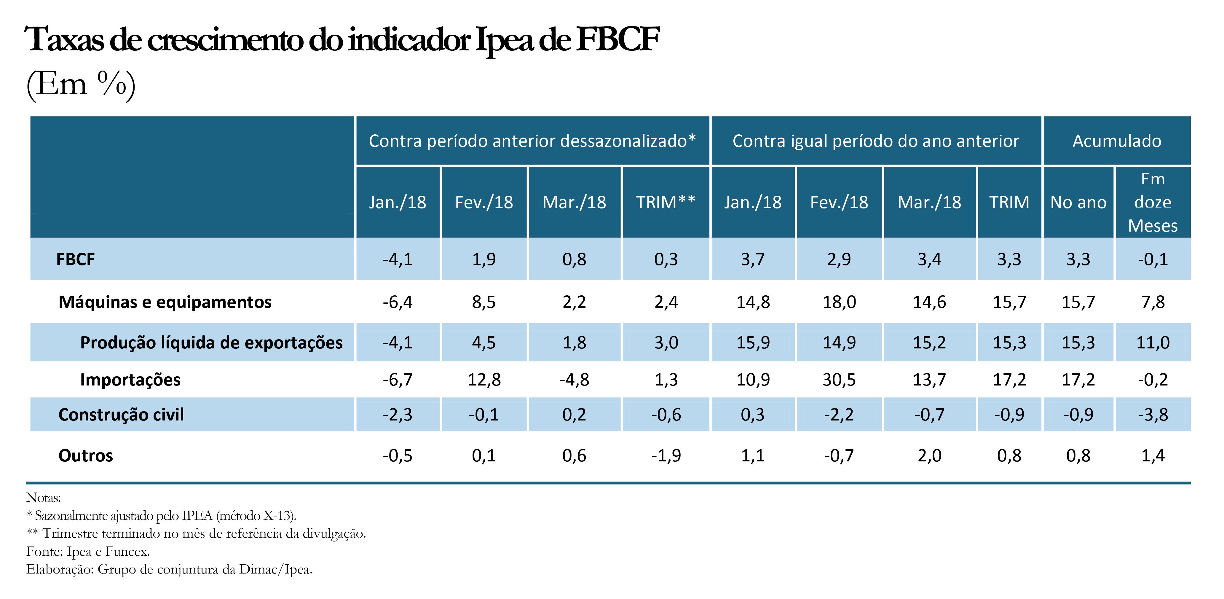 Tabela - Indicador Ipea FBCF mar18