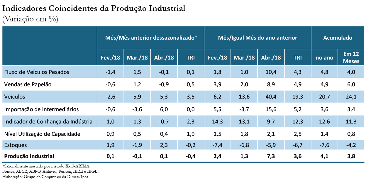 Tabela-Indicador-Ipea-Produção Industrial-abr-18