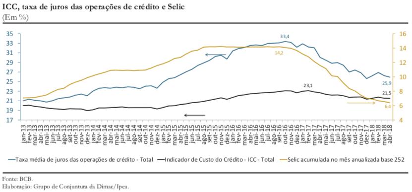 CC39_Crédito e juros