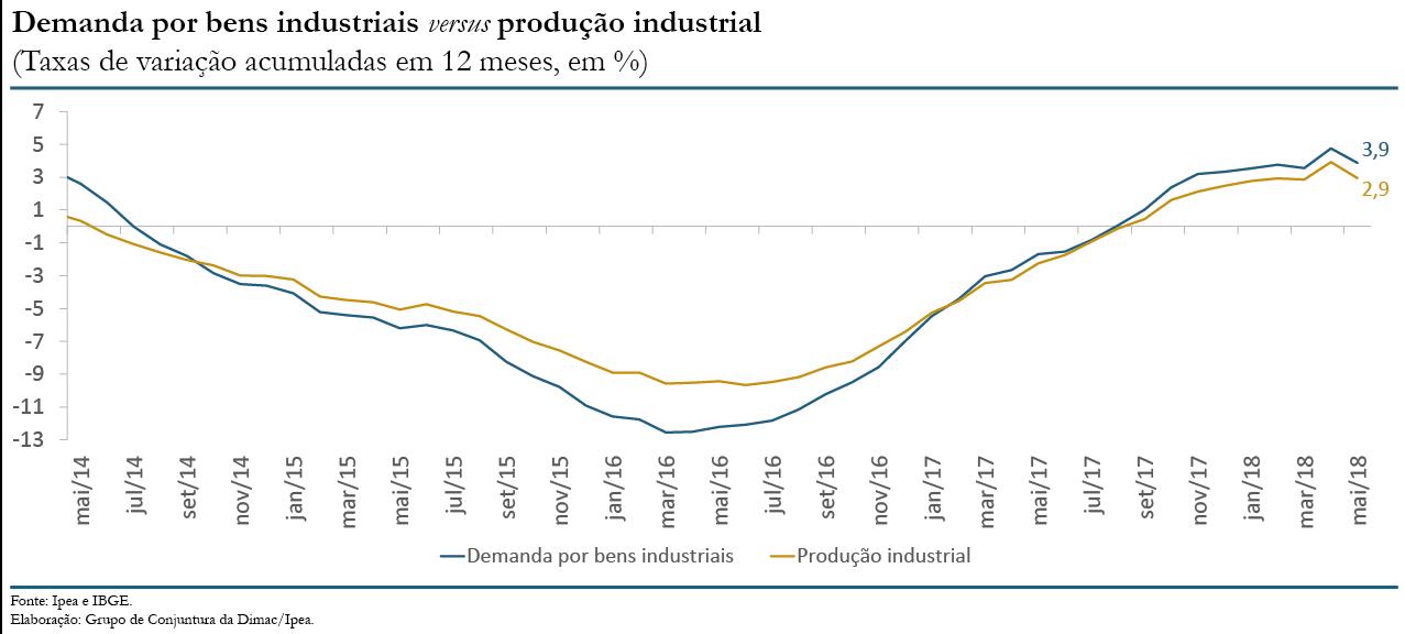 180719_indicador_ipea_consumo_aparente_industrial_mai18_grafico