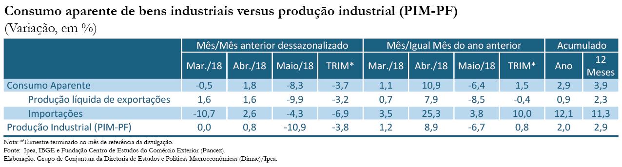 180719_indicador_ipea_consumo_aparente_industrial_mai18_tabela