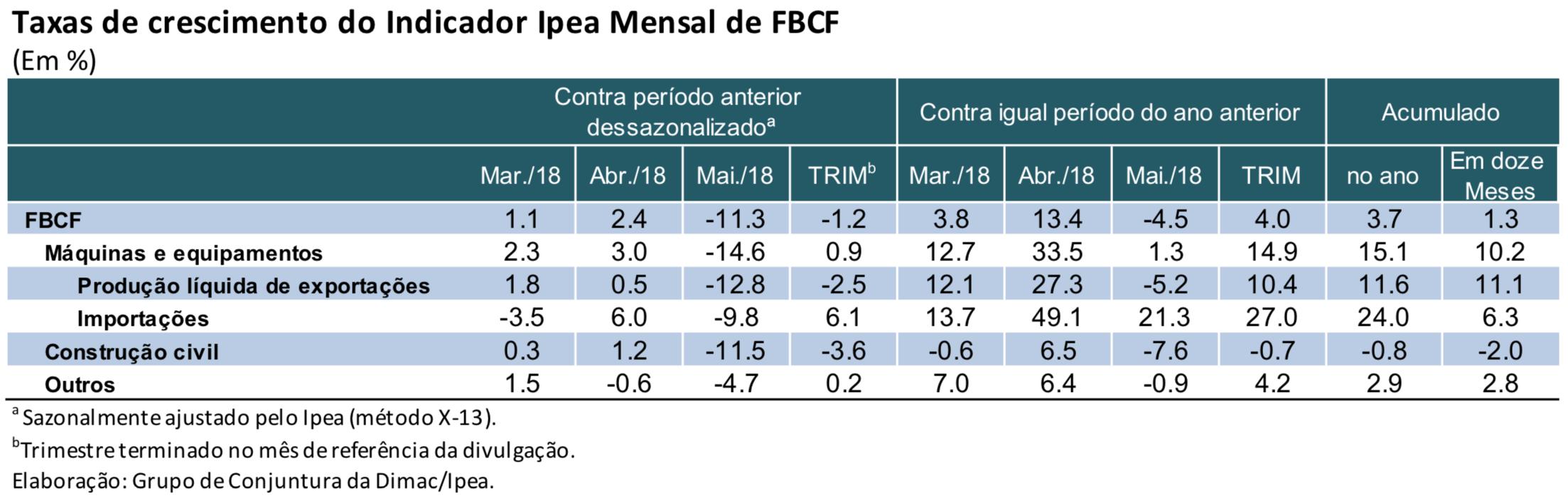 Tabela-Indicador-Ipea-FBCF-mai18