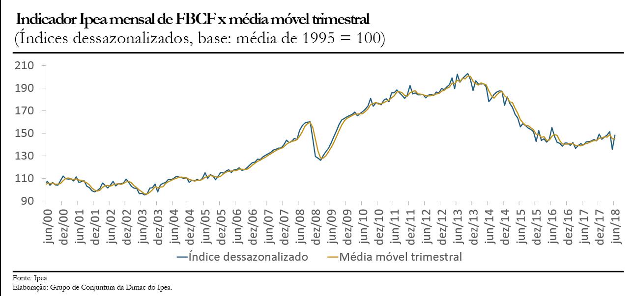 Gráfico indicador Ipea FBCF jun16