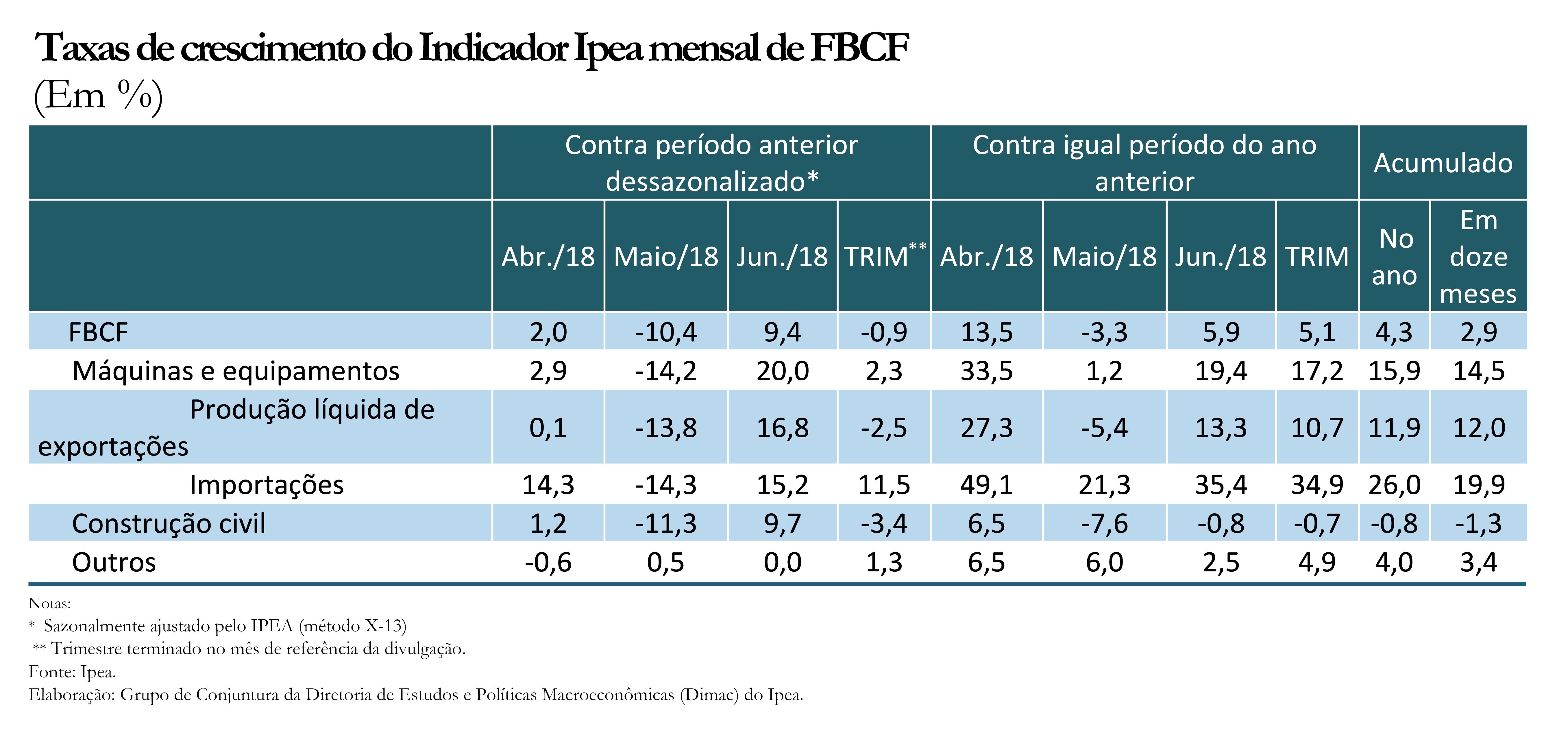 Tabela - Indicador Ipea FBCF jun18