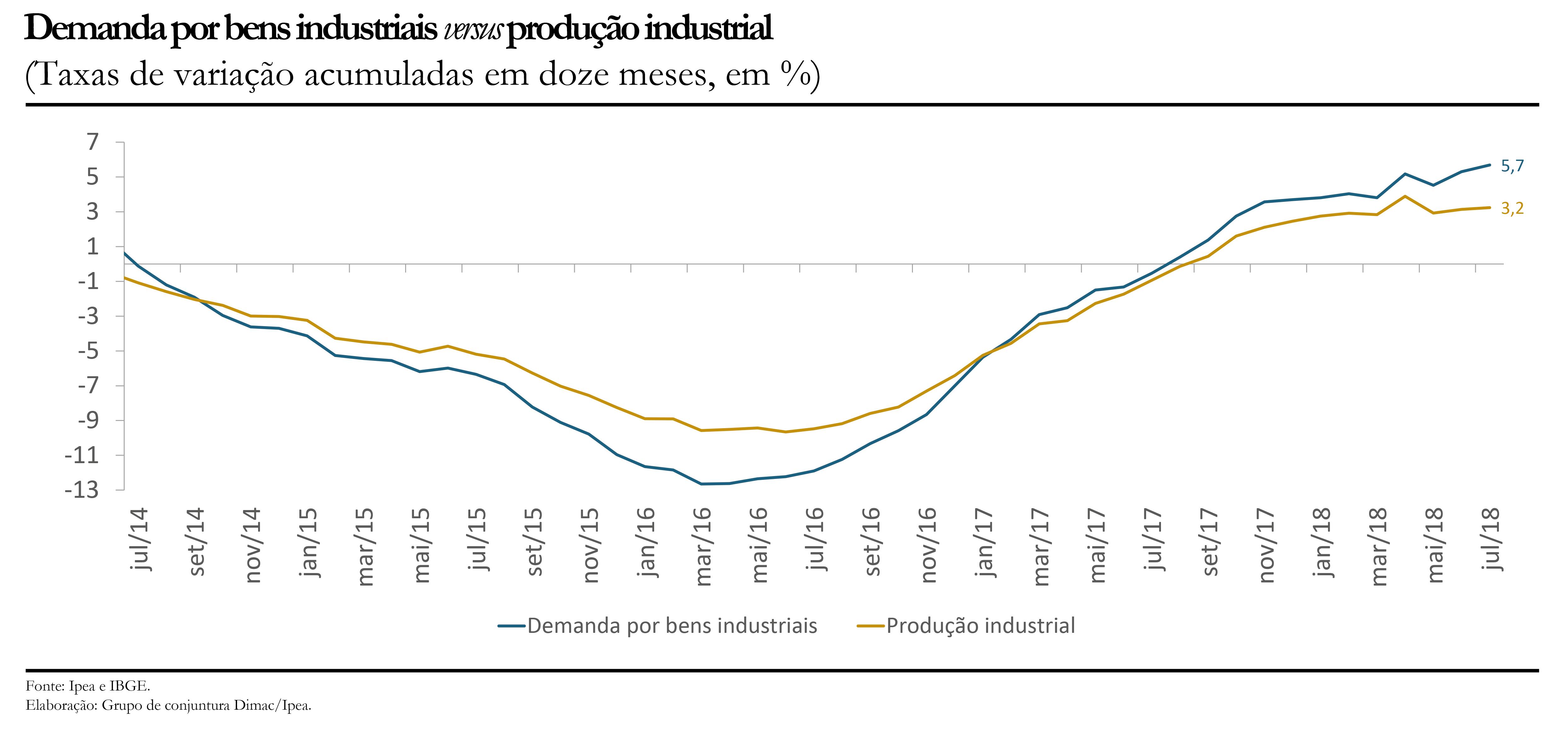 Demanda versus produção