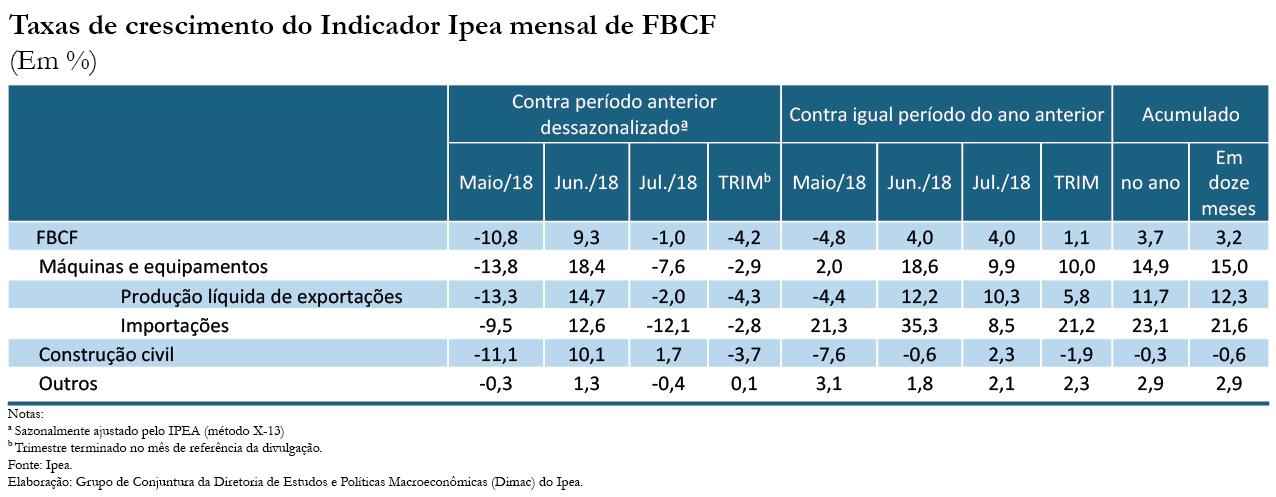 Tabela - Indicador Ipea FBCF jul1