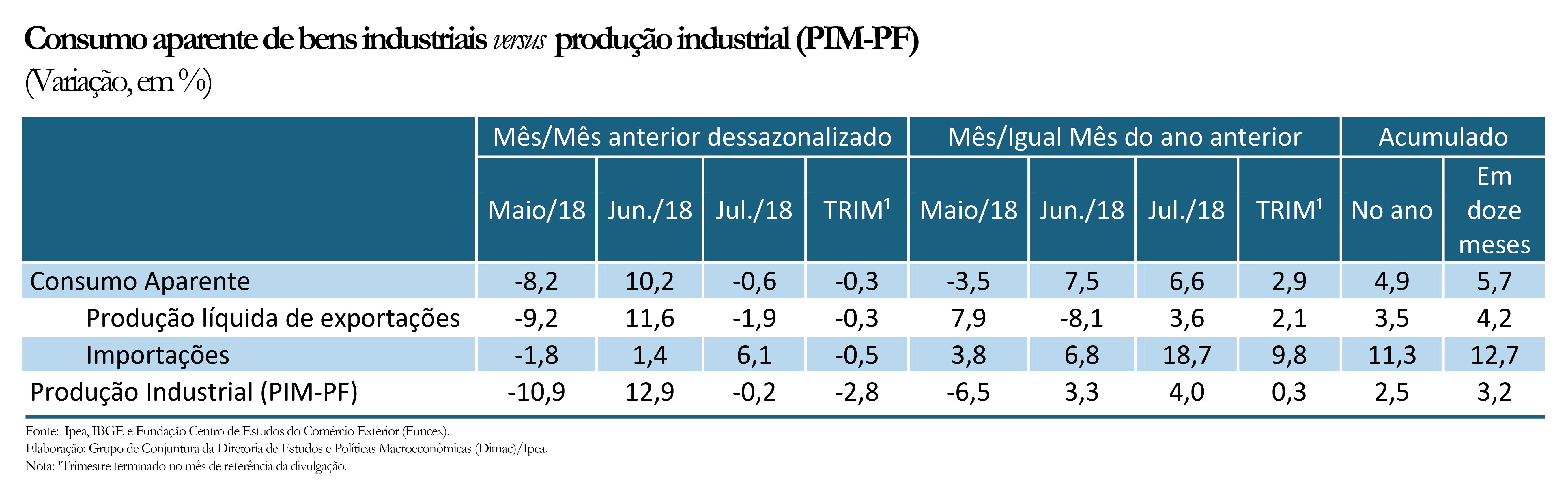 tabela consumo versus produção
