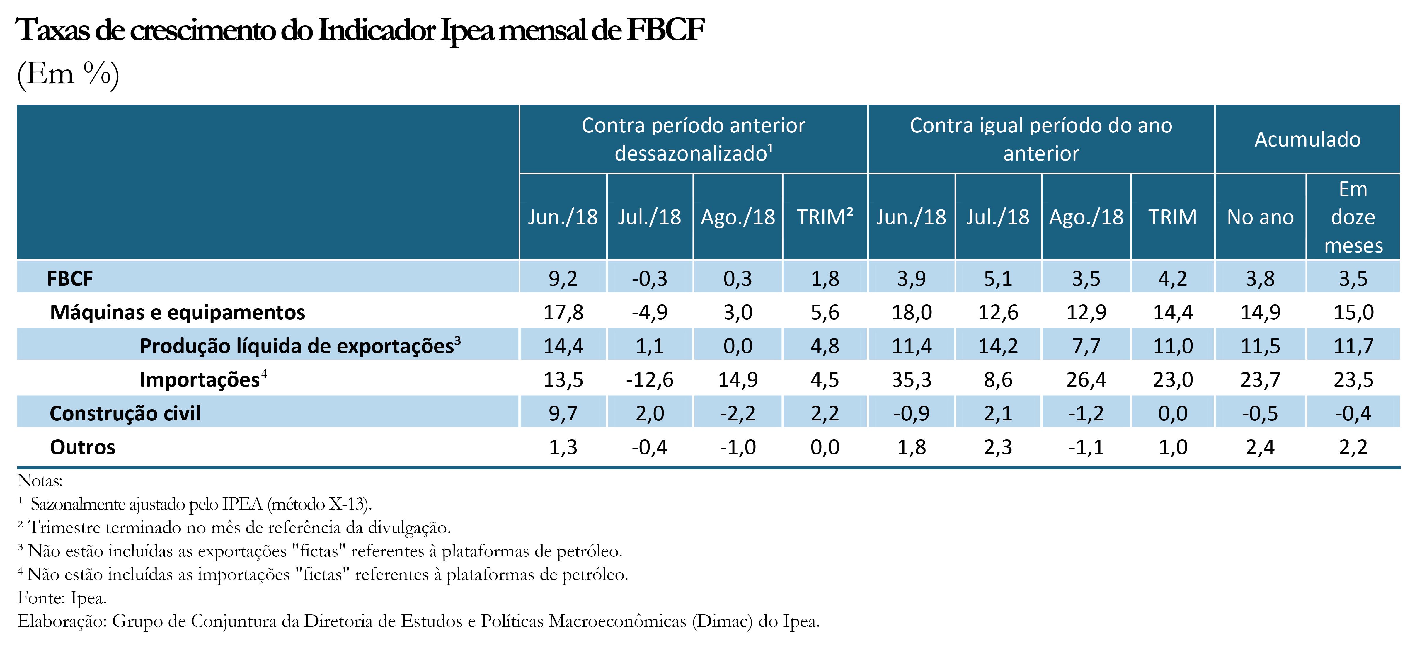 Tabela - Indicador Ipea FBCF ago18