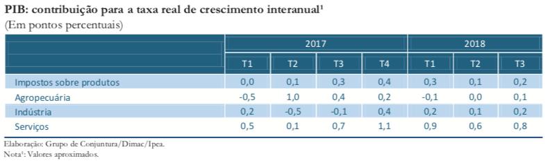 CC41_Atividade-PIB_tabela 3