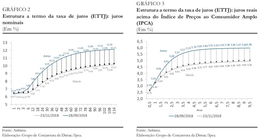 CC41_Boletim Expectativas II_nov-18_graf