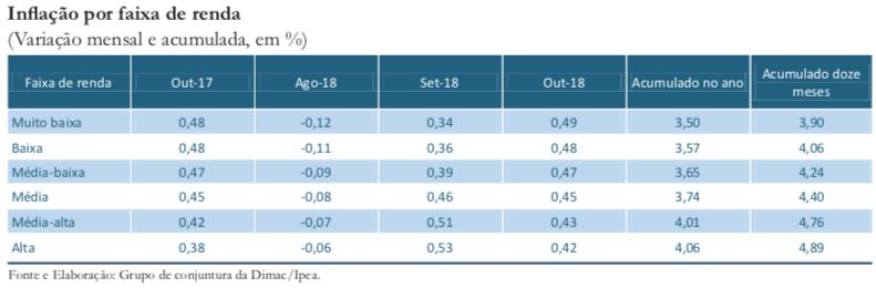 CC41_Inflação_tabela