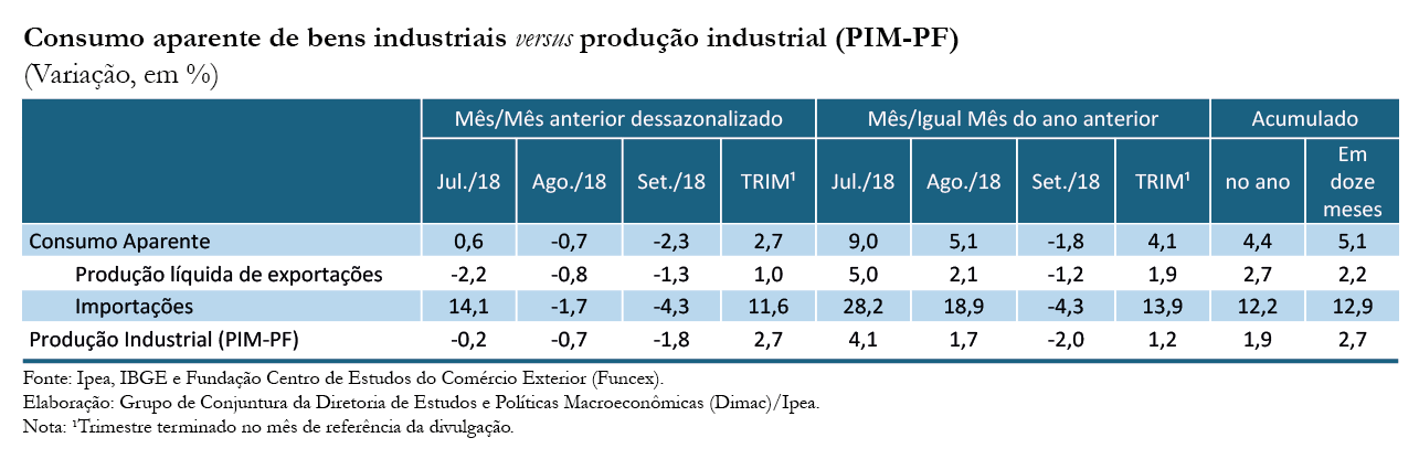 Tabela-Indicador-Ipea-Consumo Aparente_set-18