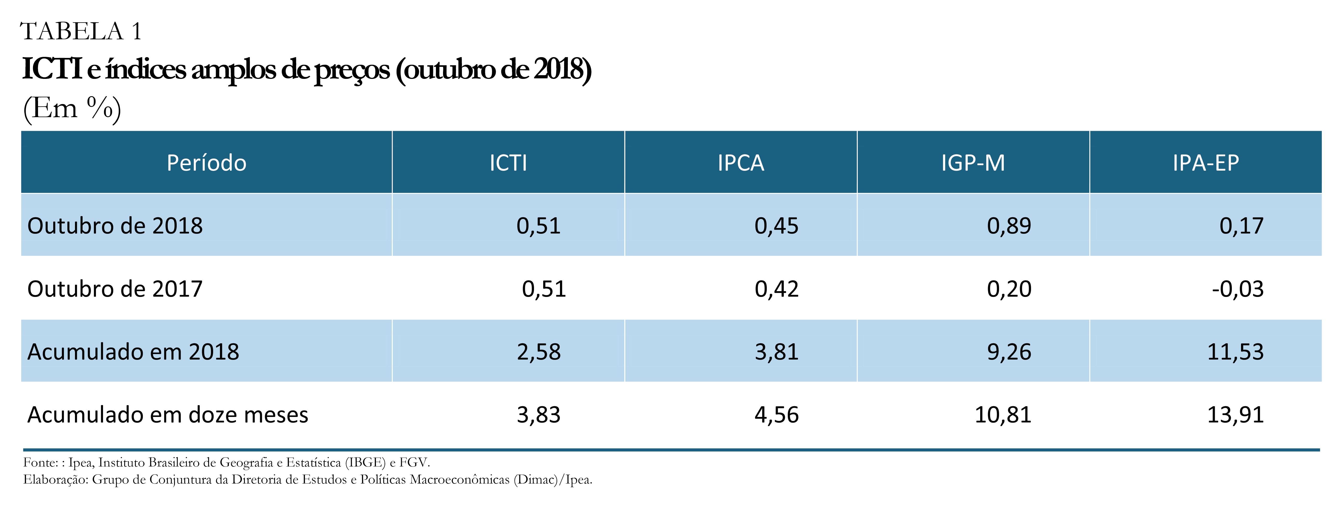 ICTI e índices amplos de preços – outubro de 2018