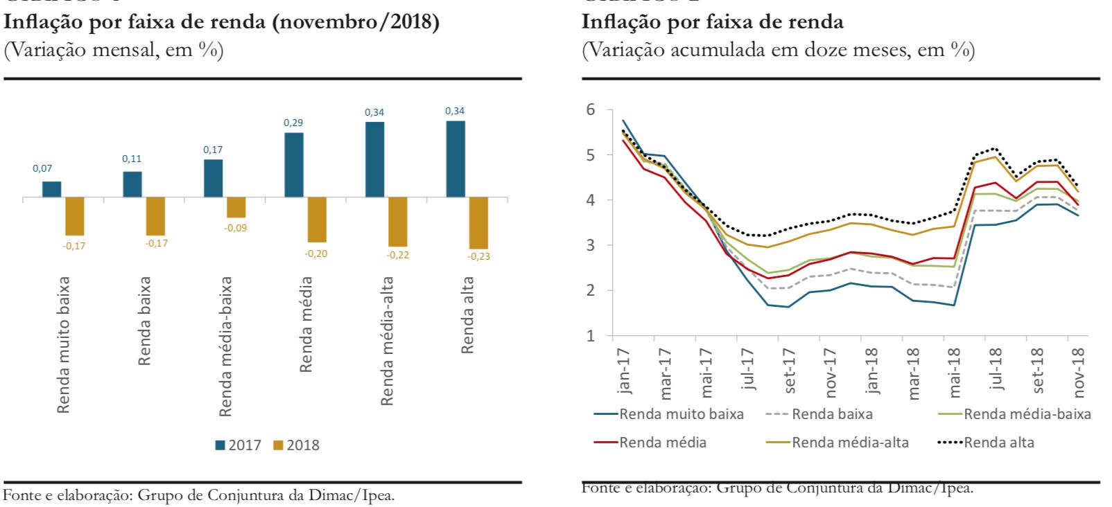 Inflação por renda_nov18_Gráficos