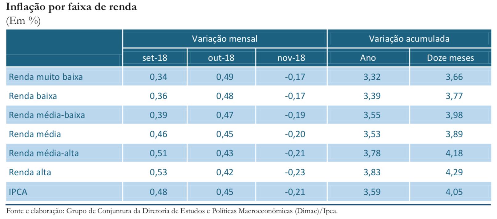 Inflação por renda_nov18_Tabela