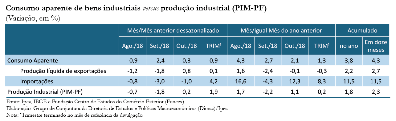 Tabela-Indicador-Ipea-Consumo Aparente_out-18