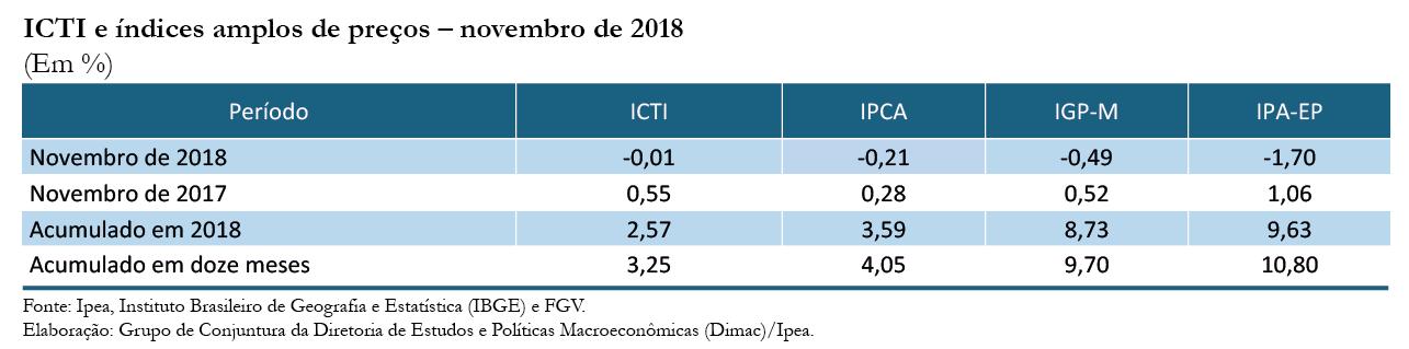 ICTI e índices amplos de preços (novembro de 2018)